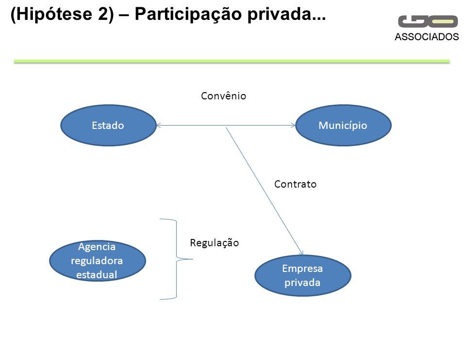 (Hipótese 2) – Participação privada...