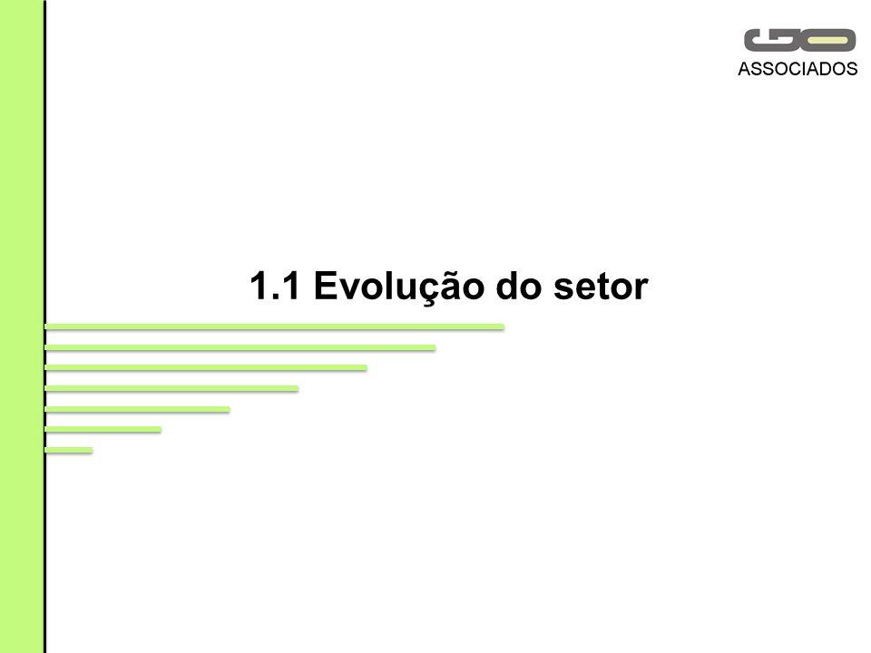 1.1 Evolução do setor