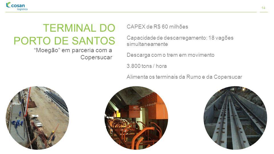 TERMINAL DO PORTO DE SANTOS Moegão em parceria com a Copersucar CAPEX de R$ 60 milhões Capacidade de descarregamento: 18 vagões simultaneamente Descar