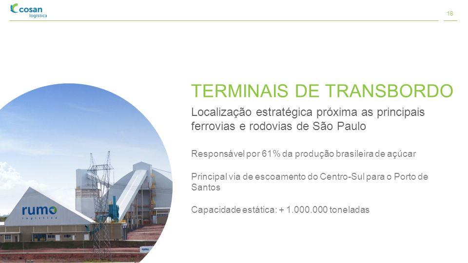 TERMINAIS DE TRANSBORDO Localização estratégica próxima as principais ferrovias e rodovias de São Paulo Responsável por 61% da produção brasileira de