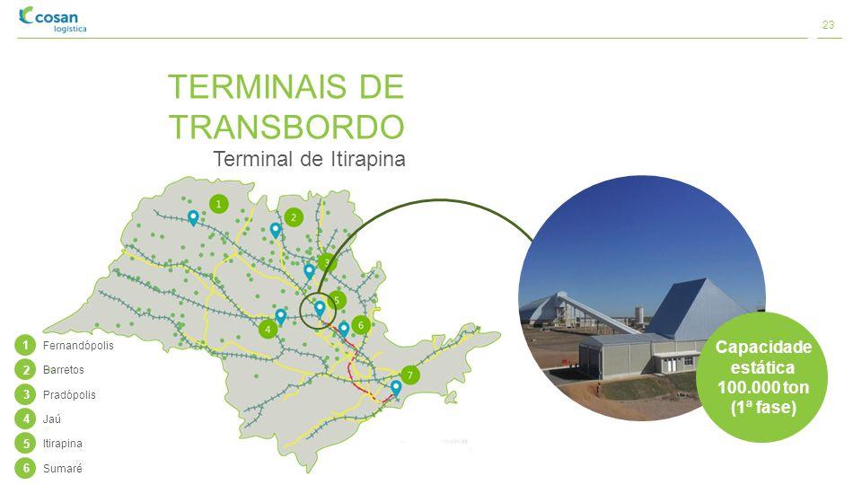 TERMINAIS DE TRANSBORDO Terminal de Itirapina Capacidade estática 100.000 ton (1ª fase) 1 Fernandópolis 2 Barretos 3 Pradópolis 4 Jaú 5 Itirapina 6 Su