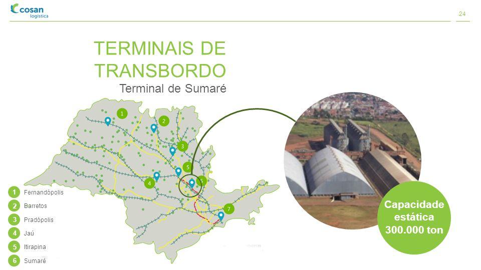 TERMINAIS DE TRANSBORDO Terminal de Sumaré Capacidade estática 300.000 ton 1 Fernandópolis 2 Barretos 3 Pradópolis 4 Jaú 5 Itirapina 6 Sumaré 24