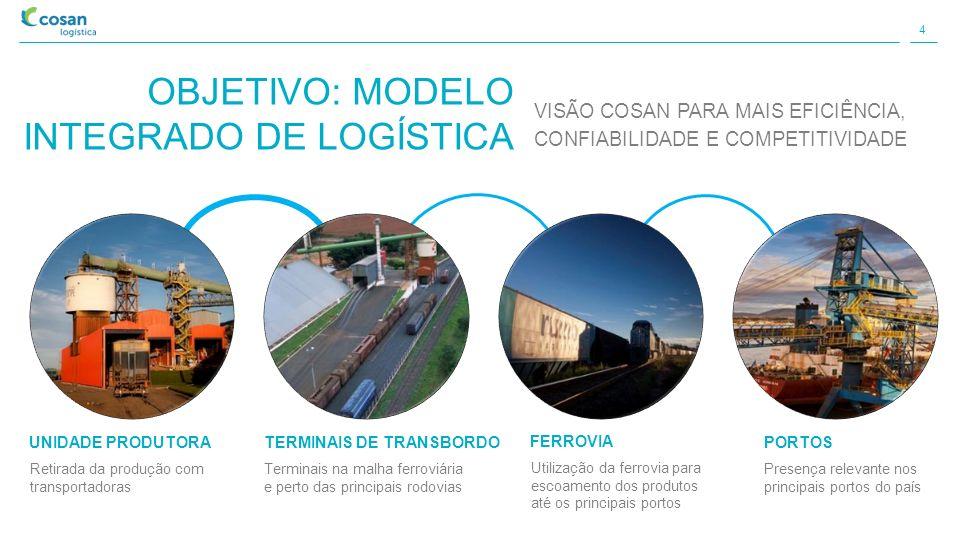 COSAN LOGÍSTICA RUMO AÇÚCAR OPERAÇÕES EXISTENTE E EM ANÁLISE VANTAGENS COMPETITIVAS Expertise em logística ferroviária e portuária integrada Profundo conhecimento do agronegócio e energia Base de ativos portuários apta a novas operações Gestão do fluxo de movimentação de cargas RUMO FERTILIZANTES RUMO GRÃOS RUMO CELULOSE (Investimento Cosan/parcerias estratégicas) RUMO LÍQUIDOS
