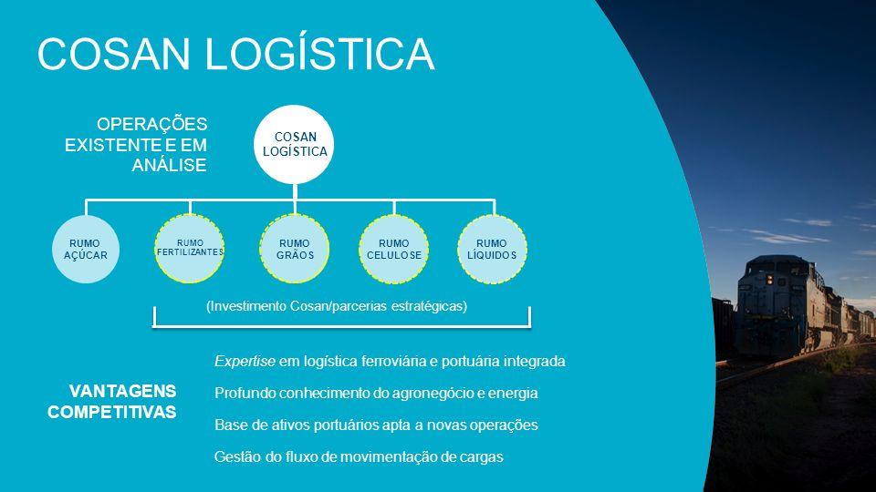COSAN LOGÍSTICA RUMO AÇÚCAR OPERAÇÕES EXISTENTE E EM ANÁLISE VANTAGENS COMPETITIVAS Expertise em logística ferroviária e portuária integrada Profundo