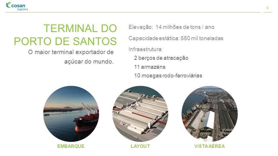 TERMINAL DO PORTO DE SANTOS O maior terminal exportador de açúcar do mundo. Elevação: 14 milhões de tons / ano Capacidade estática: 550 mil toneladas