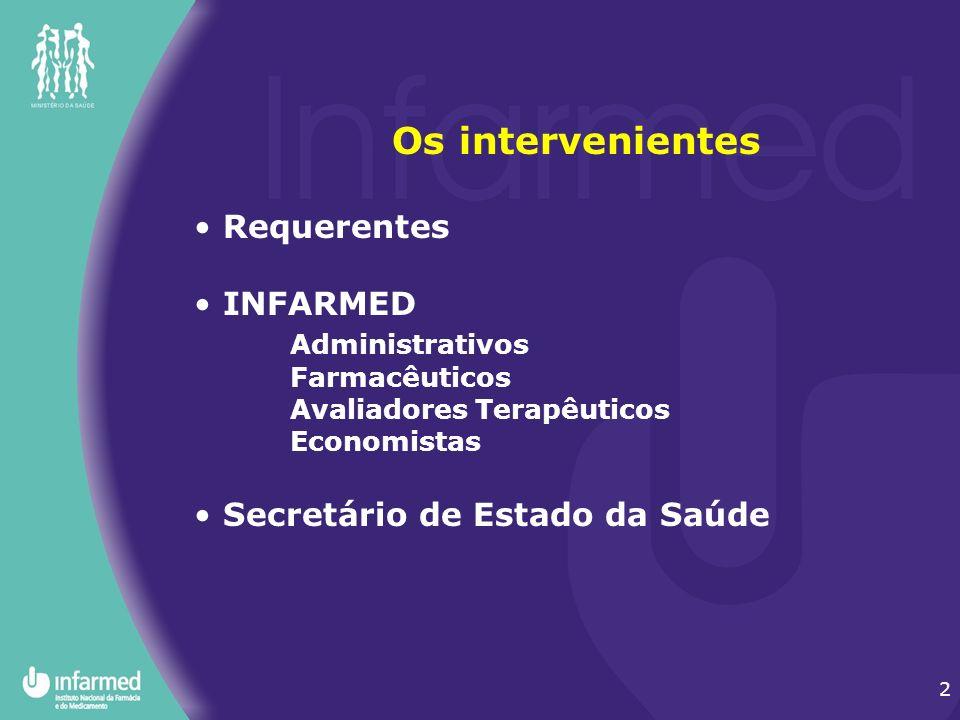 2 Os intervenientes Requerentes INFARMED Administrativos Farmacêuticos Avaliadores Terapêuticos Economistas Secretário de Estado da Saúde