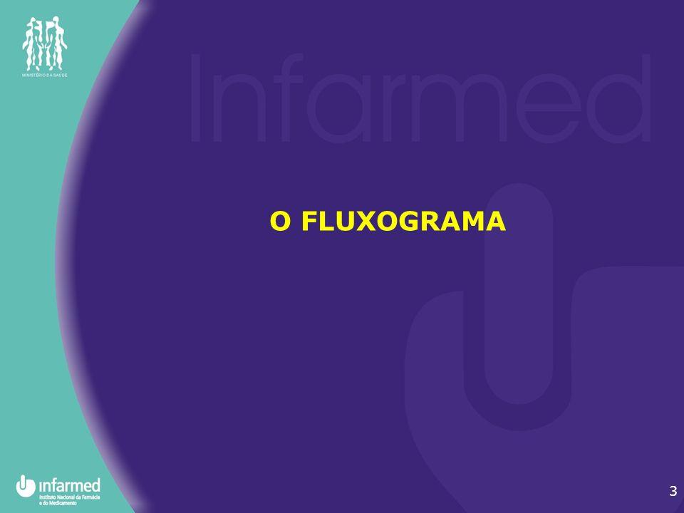 3 O FLUXOGRAMA