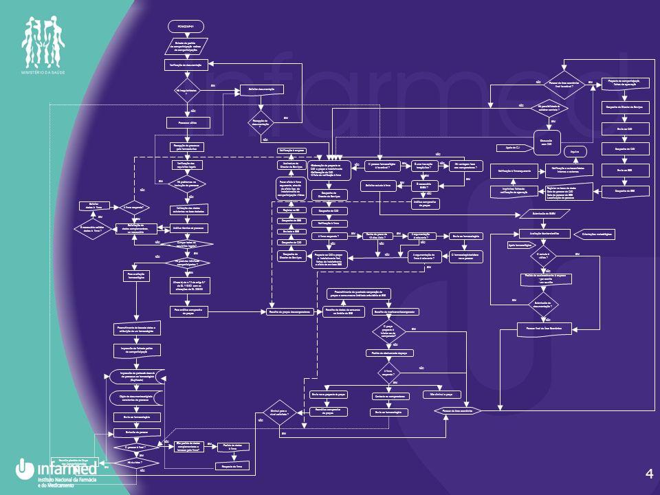 4 PON-COMP-01 Entrada do pedido de comparticipação na área de comparticipações Verificação da documentação Há irregularidades .