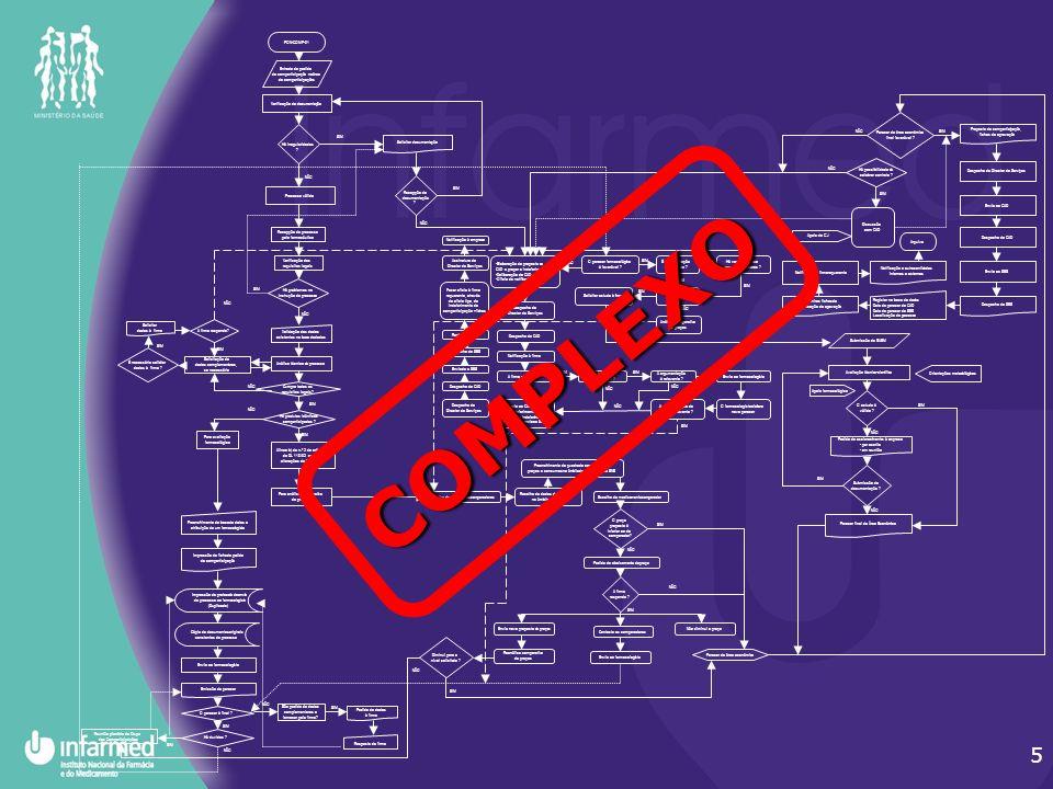 5 PON-COMP-01 Entrada do pedido de comparticipação na área de comparticipações Verificação da documentação Há irregularidades .