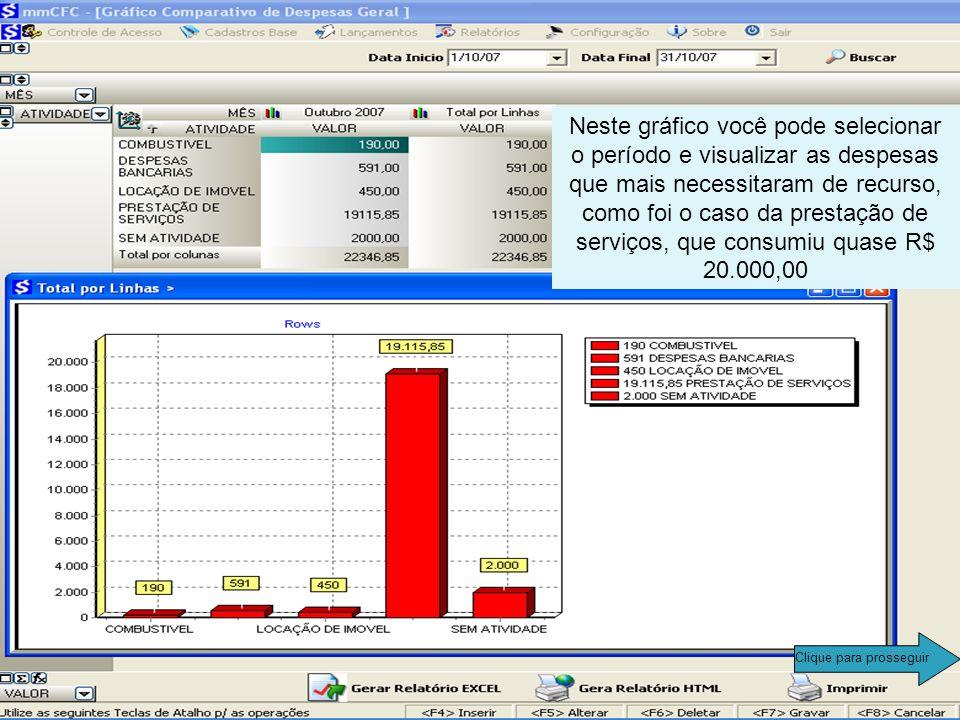 No CFC Tesouraria, você ainda tem como verificar através de um gráfico, quais são as atividades que mais demandaram a utilização de recursos. Clique p