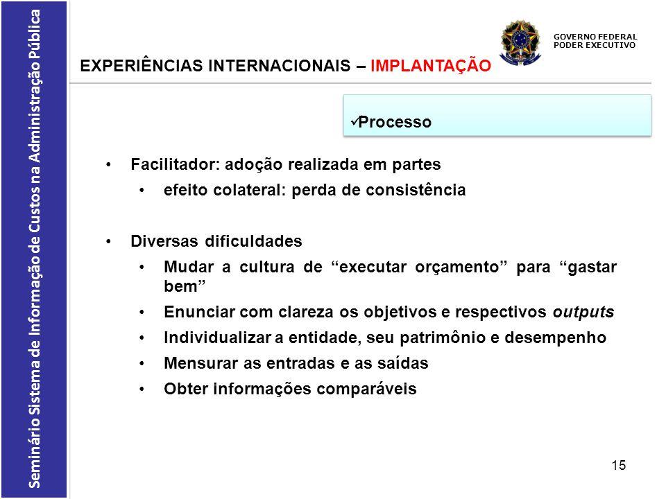 GOVERNO FEDERAL PODER EXECUTIVO Seminário Sistema de Informação de Custos na Administração Pública EXPERIÊNCIAS INTERNACIONAIS – IMPLANTAÇÃO Processo