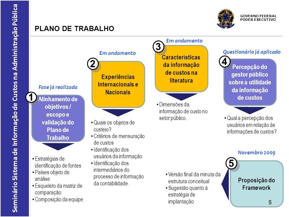 GOVERNO FEDERAL PODER EXECUTIVO Seminário Sistema de Informação de Custos na Administração Pública PLANO DE TRABALHO Alinhamento de objetivos / escopo