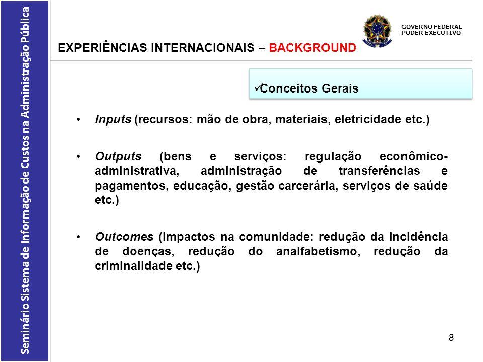 GOVERNO FEDERAL PODER EXECUTIVO Seminário Sistema de Informação de Custos na Administração Pública EXPERIÊNCIAS INTERNACIONAIS – BACKGROUND Conceitos