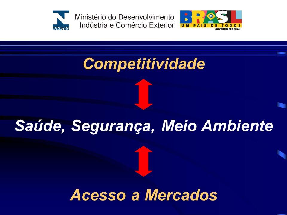 Competitividade Saúde, Segurança, Meio Ambiente Acesso a Mercados
