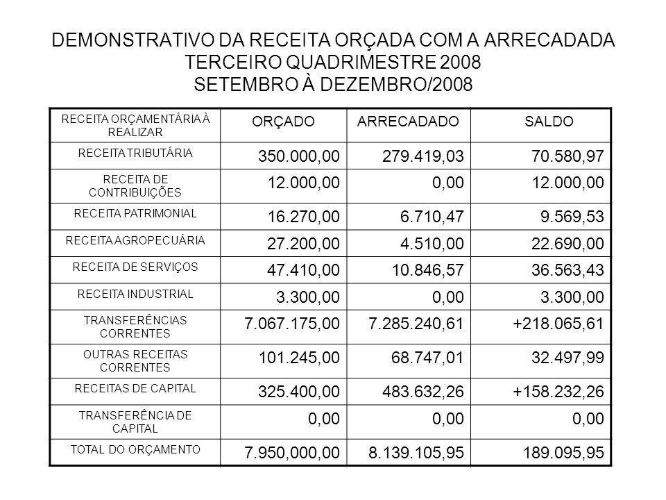 DEMONSTRATIVO DA RECEITA ORÇADA COM A ARRECADADA TERCEIRO QUADRIMESTRE 2008 SETEMBRO À DEZEMBRO/2008 RECEITA ORÇAMENTÁRIA À REALIZAR ORÇADO ARRECADADO SALDO RECEITA TRIBUTÁRIA 350.000,00279.419,0370.580,97 RECEITA DE CONTRIBUIÇÕES 12.000,000,0012.000,00 RECEITA PATRIMONIAL 16.270,006.710,479.569,53 RECEITA AGROPECUÁRIA 27.200,004.510,0022.690,00 RECEITA DE SERVIÇOS 47.410,0010.846,5736.563,43 RECEITA INDUSTRIAL 3.300,000,003.300,00 TRANSFERÊNCIAS CORRENTES 7.067.175,007.285.240,61+218.065,61 OUTRAS RECEITAS CORRENTES 101.245,0068.747,0132.497,99 RECEITAS DE CAPITAL 325.400,00483.632,26+158.232,26 TRANSFERÊNCIA DE CAPITAL 0,00 TOTAL DO ORÇAMENTO 7.950,000,008.139.105,95189.095,95