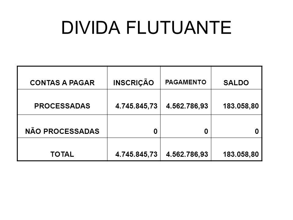 DIVIDA FLUTUANTE CONTAS A PAGARINSCRIÇÃO PAGAMENTO SALDO PROCESSADAS4.745.845,734.562.786,93183.058,80 NÃO PROCESSADAS000 TOTAL4.745.845,734.562.786,93183.058,80