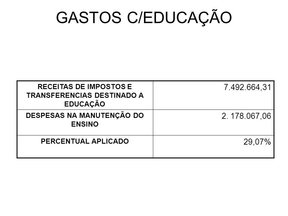 GASTOS C/EDUCAÇÃO RECEITAS DE IMPOSTOS E TRANSFERENCIAS DESTINADO A EDUCAÇÃO 7.492.664,31 DESPESAS NA MANUTENÇÃO DO ENSINO 2.