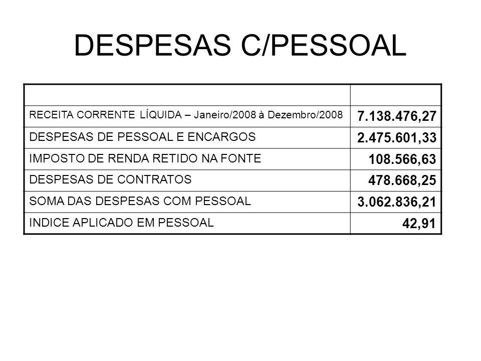 DESPESAS C/PESSOAL RECEITA CORRENTE LÍQUIDA – Janeiro/2008 à Dezembro/2008 7.138.476,27 DESPESAS DE PESSOAL E ENCARGOS 2.475.601,33 IMPOSTO DE RENDA RETIDO NA FONTE 108.566,63 DESPESAS DE CONTRATOS 478.668,25 SOMA DAS DESPESAS COM PESSOAL 3.062.836,21 INDICE APLICADO EM PESSOAL 42,91
