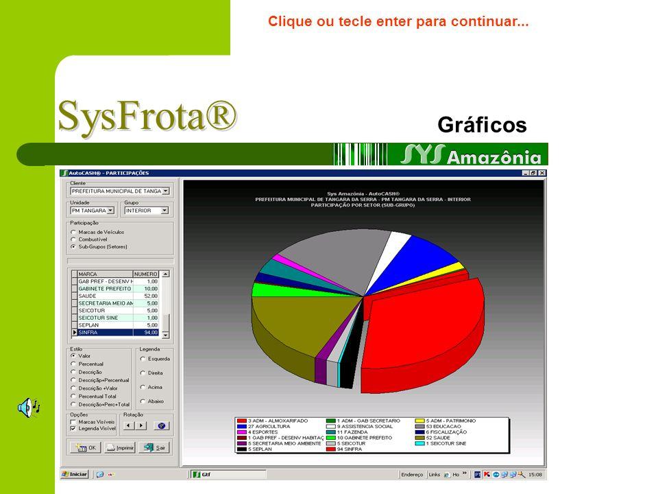 Acompanhamento On-Line Controle visual do estoque da Dotação Orçamentária Todos os dados da dotação orçamentária Identificação do Motorista Identifica