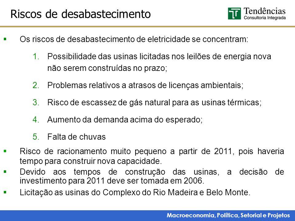 Macroeconomia, Política, Setorial e Projetos Riscos de desabastecimento Os riscos de desabastecimento de eletricidade se concentram: 1.Possibilidade d