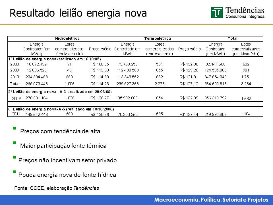 Macroeconomia, Política, Setorial e Projetos Resultado leilão energia nova Fonte: CCEE, elaboração Tendências Preços com tendência de alta Maior parti