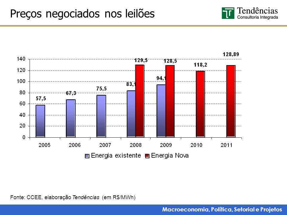Macroeconomia, Política, Setorial e Projetos Preços negociados nos leilões Fonte: CCEE, elaboração Tendências (em R$/MWh)