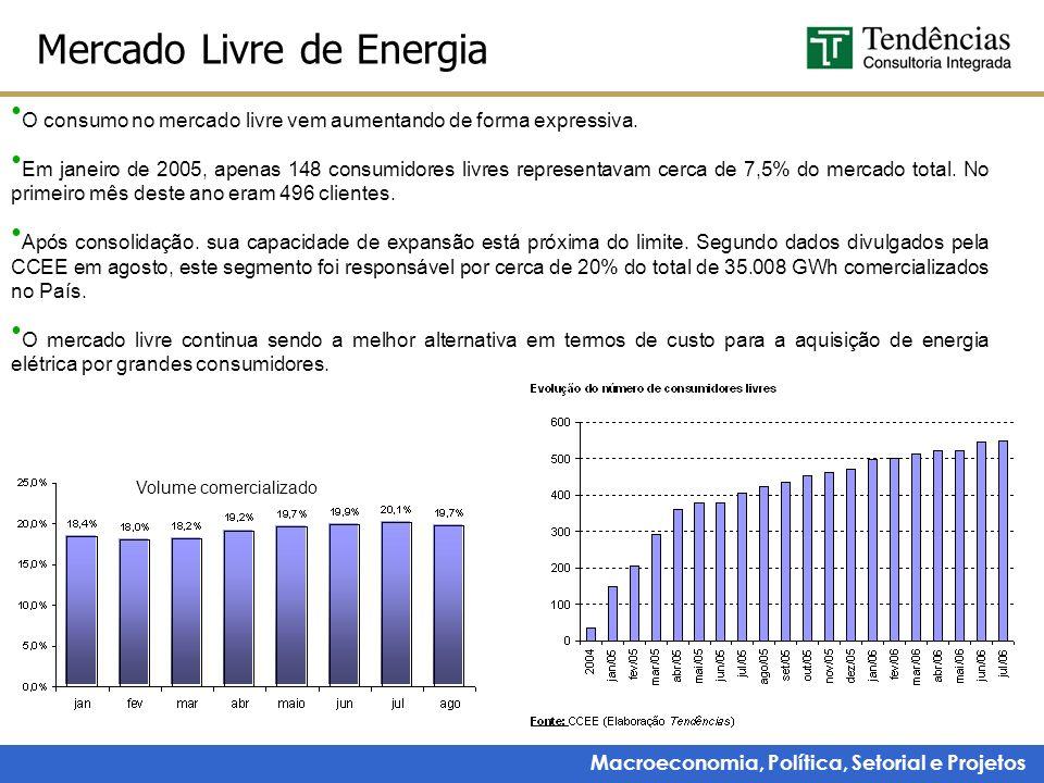 Macroeconomia, Política, Setorial e Projetos Mercado Livre de Energia O consumo no mercado livre vem aumentando de forma expressiva. Em janeiro de 200