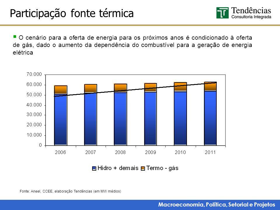 Macroeconomia, Política, Setorial e Projetos Participação fonte térmica Fonte: Aneel, CCEE, elaboração Tendências (em MW médios) O cenário para a ofer