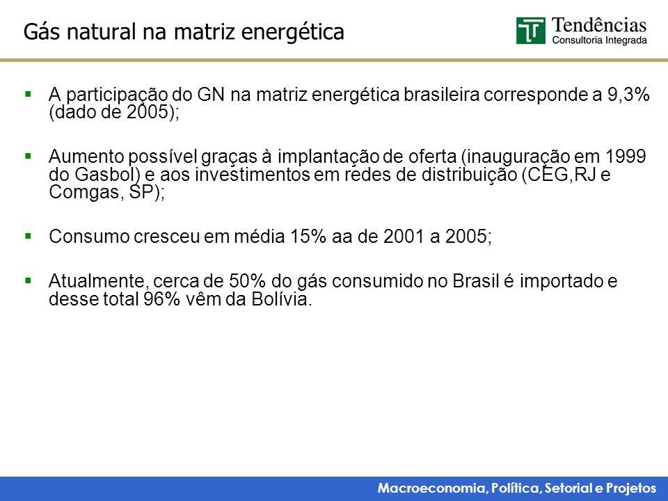 Macroeconomia, Política, Setorial e Projetos Gás natural na matriz energética A participação do GN na matriz energética brasileira corresponde a 9,3%