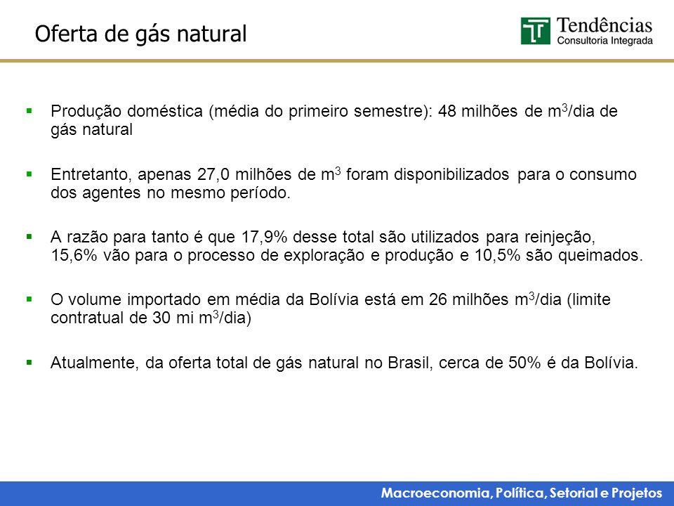 Macroeconomia, Política, Setorial e Projetos Oferta de gás natural Produção doméstica (média do primeiro semestre): 48 milhões de m 3 /dia de gás natu