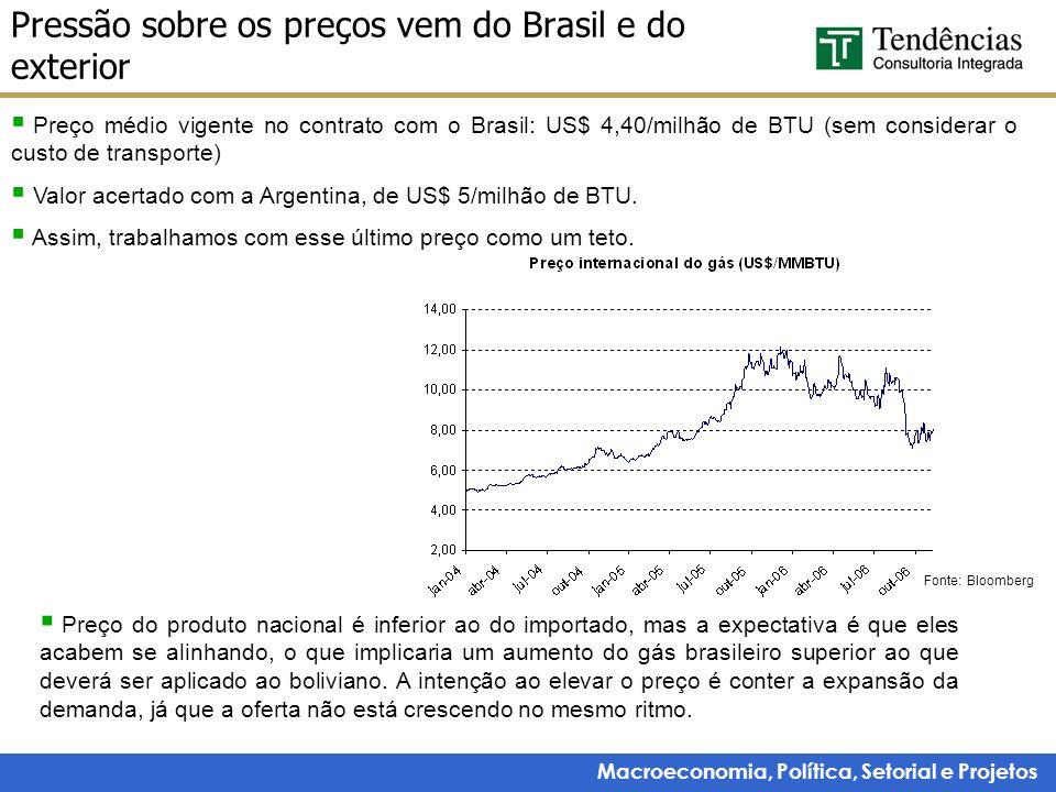 Macroeconomia, Política, Setorial e Projetos Pressão sobre os preços vem do Brasil e do exterior Preço médio vigente no contrato com o Brasil: US$ 4,4