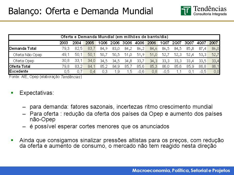 Macroeconomia, Política, Setorial e Projetos Balanço: Oferta e Demanda Mundial Expectativas: –para demanda: fatores sazonais, incertezas ritmo crescim