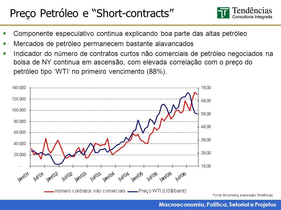 Macroeconomia, Política, Setorial e Projetos Preço Petróleo e Short-contracts Componente especulativo continua explicando boa parte das altas petróleo