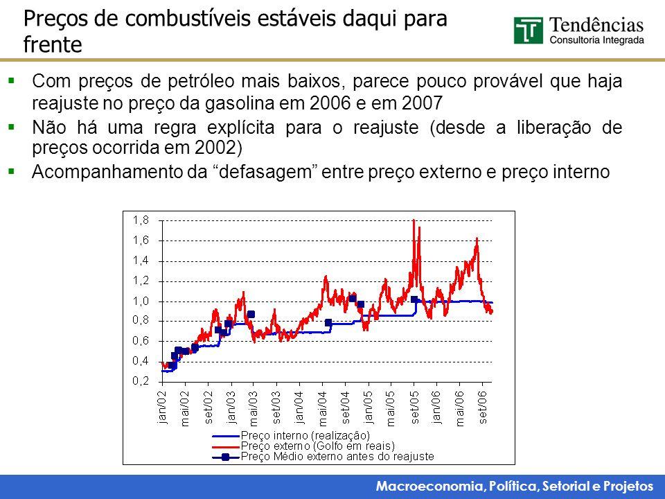 Macroeconomia, Política, Setorial e Projetos Preços de combustíveis estáveis daqui para frente Com preços de petróleo mais baixos, parece pouco prováv