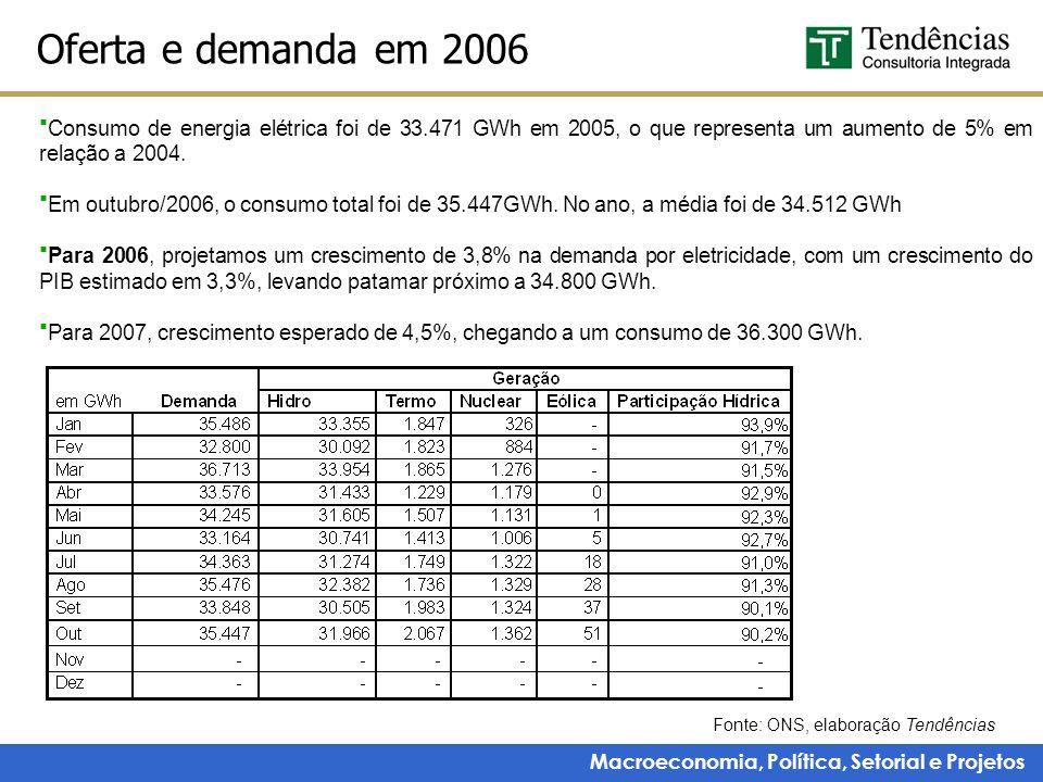 Macroeconomia, Política, Setorial e Projetos Oferta e demanda em 2006 Fonte: ONS, elaboração Tendências Consumo de energia elétrica foi de 33.471 GWh