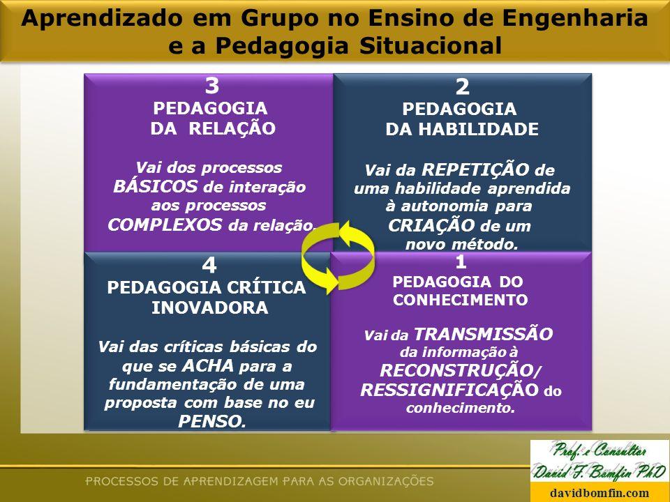 Aprendizado em Grupo no Ensino de Engenharia e a Pedagogia Situacional 3 PEDAGOGIA DA RELAÇÃO Vai dos processos BÁSICOS de interação aos processos COMPLEXOS da relação.