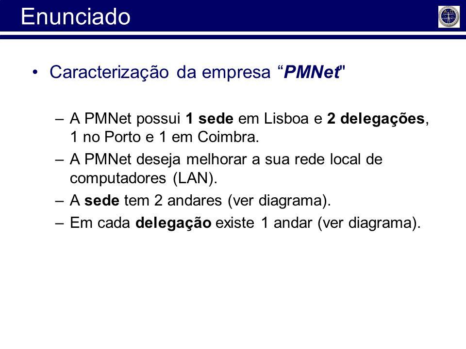 Enunciado Caracterização da empresa PMNet