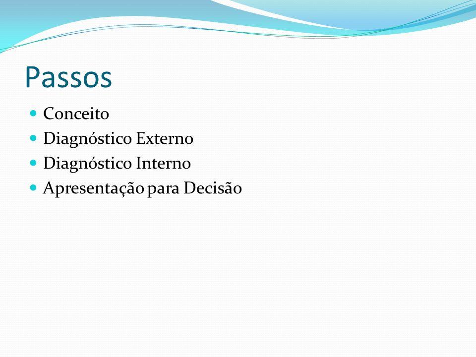 Passos Conceito Diagnóstico Externo Diagnóstico Interno Apresentação para Decisão