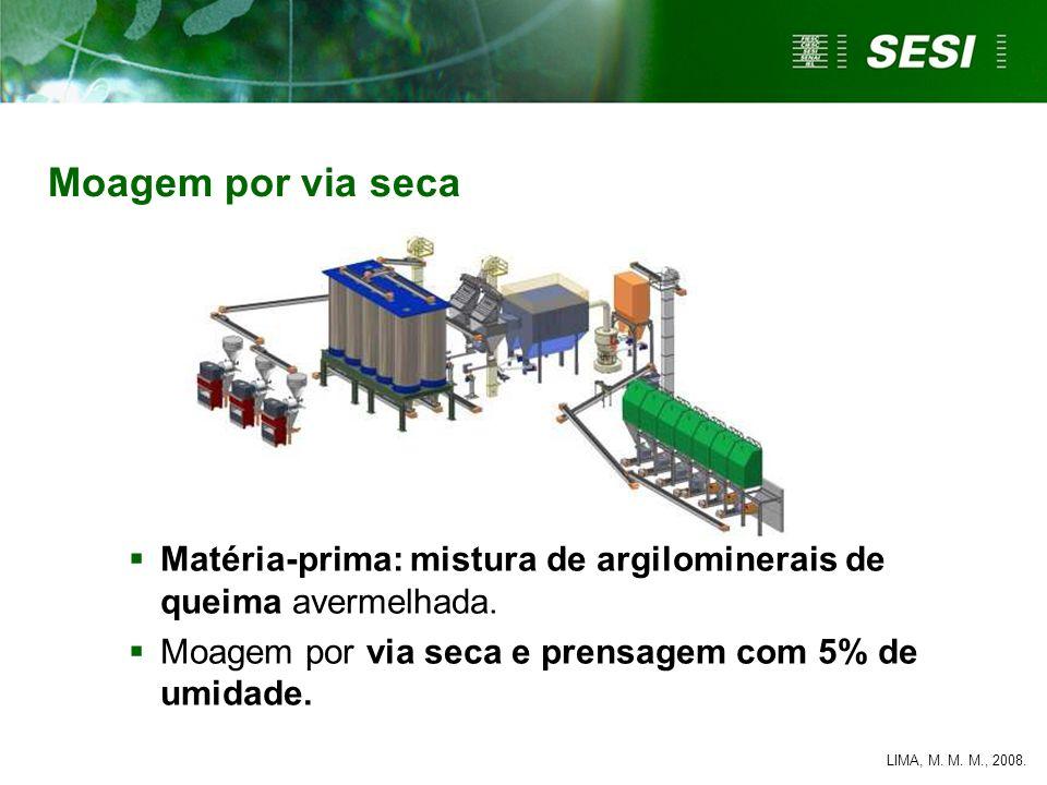 Matéria-prima: mistura de argilominerais de queima avermelhada. Moagem por via seca e prensagem com 5% de umidade. LIMA, M. M. M., 2008. Moagem por vi