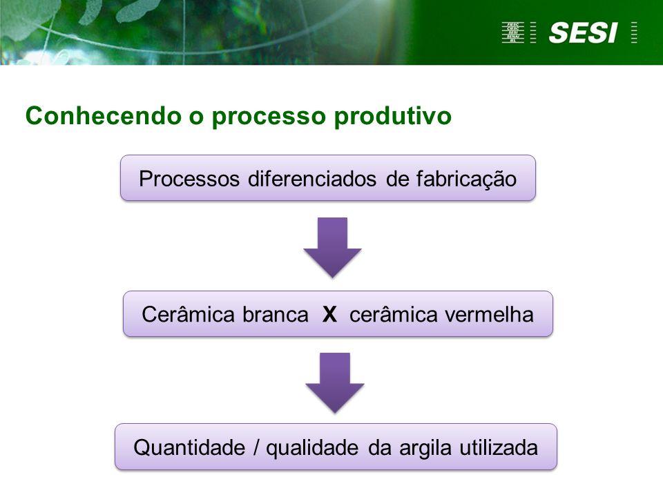 Processos diferenciados de fabricação Cerâmica branca X cerâmica vermelha Quantidade / qualidade da argila utilizada Conhecendo o processo produtivo