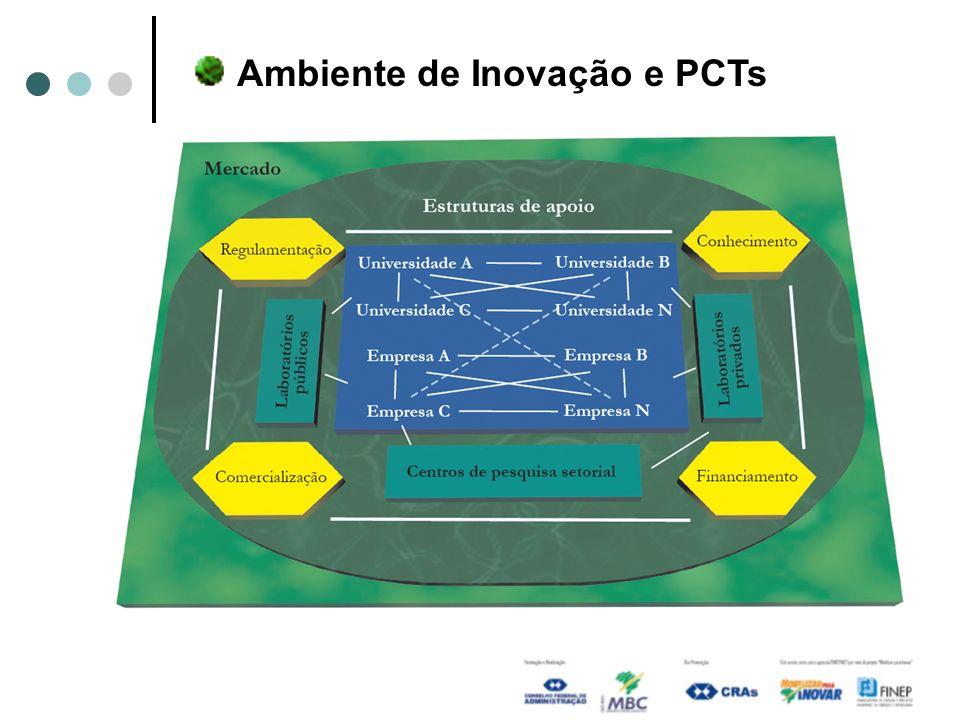 Ambiente de Inovação e PCTs