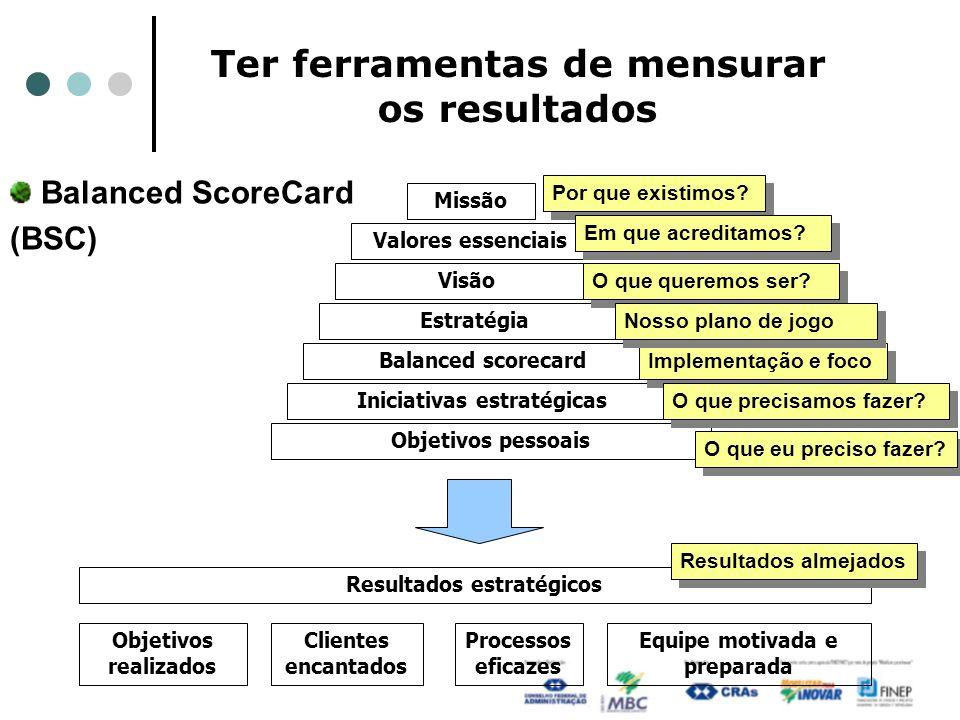 Ter ferramentas de mensurar os resultados Balanced ScoreCard (BSC) Missão Valores essenciais Estratégia Balanced scorecard Visão Iniciativas estratégicas Objetivos pessoais Resultados estratégicos Objetivos realizados Clientes encantados Processos eficazes Equipe motivada e preparada Por que existimos.
