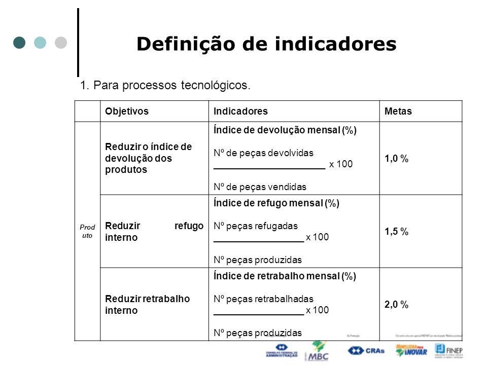 Definição de indicadores ObjetivosIndicadoresMetas Prod uto Reduzir o índice de devolução dos produtos Índice de devolução mensal (%) Nº de peças devolvidas _____________________ x 100 Nº de peças vendidas 1,0 % Reduzir refugo interno Índice de refugo mensal (%) Nº peças refugadas _________________ x 100 Nº peças produzidas 1,5 % Reduzir retrabalho interno Índice de retrabalho mensal (%) Nº peças retrabalhadas _________________ x 100 Nº peças produzidas 2,0 % 1.