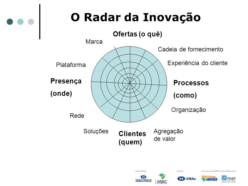 O Radar da Inovação Presença (onde) Processos (como) Ofertas (o quê) Clientes (quem) Rede SoluçõesAgregação de valor Organização Experiência do cliente Cadeia de fornecimento Marca Plataforma