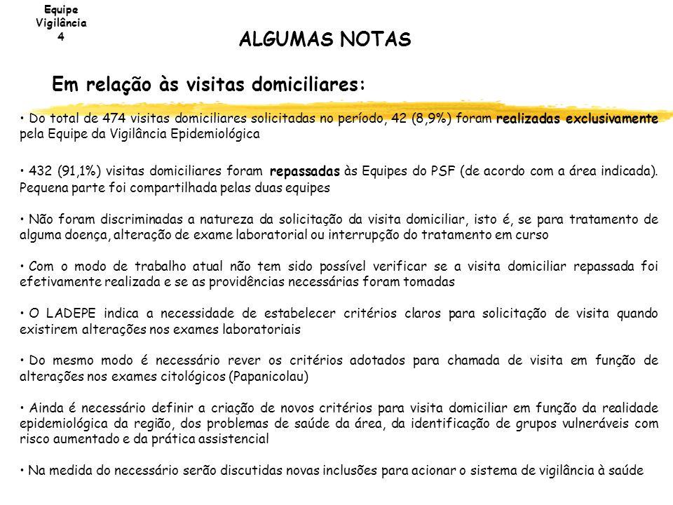 ALGUMAS NOTAS Em relação às visitas domiciliares: Do total de 474 visitas domiciliares solicitadas no período, 42 (8,9%) foram realizadas exclusivamen