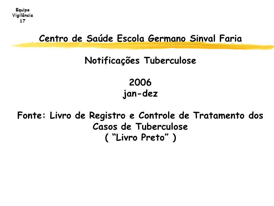 Centro de Saúde Escola Germano Sinval Faria Notificações Tuberculose 2006 jan-dez Fonte: Livro de Registro e Controle de Tratamento dos Casos de Tuber