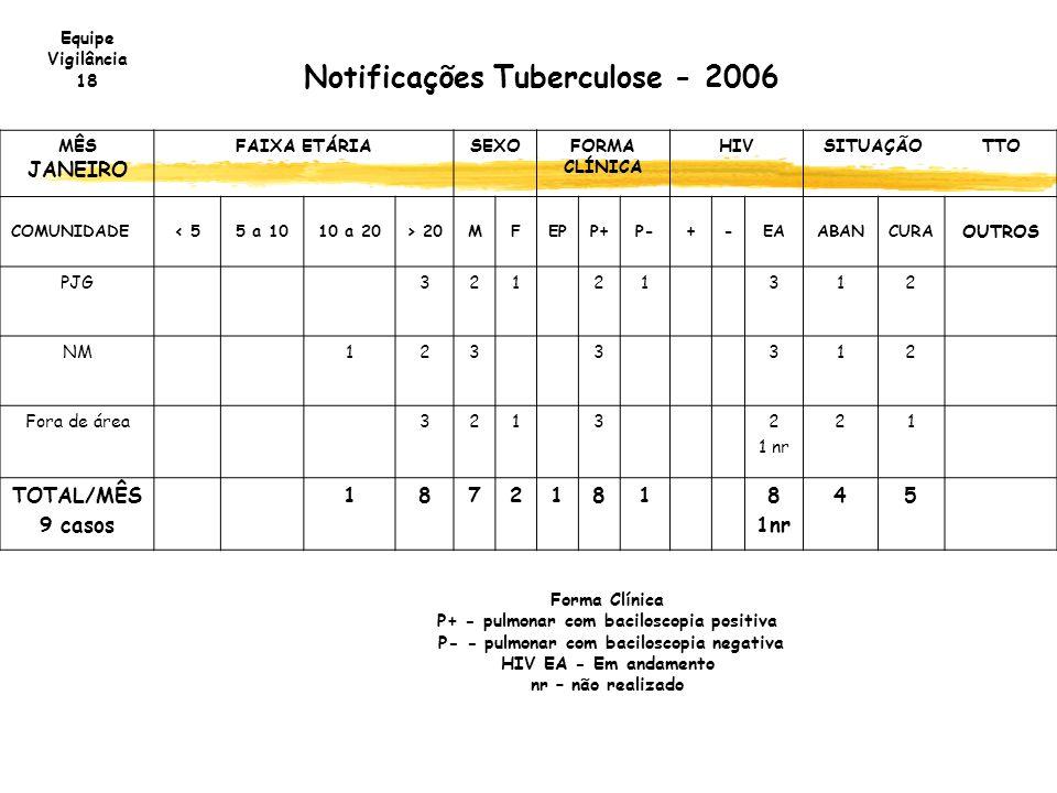 Notificações Tuberculose - 2006 MÊS JANEIRO FAIXA ETÁRIASEXOFORMA CLÍNICA HIVSITUAÇÃOTTO COMUNIDADE< 55 a 1010 a 20> 20MFEPP+P-+-EAABANCURA OUTROS PJG