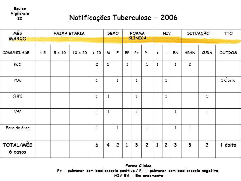 Notificações Tuberculose - 2006 MÊS MARÇO FAIXA ETÁRIASEXOFORMA CLÍNICA HIVSITUAÇÃOTTO COMUNIDADE< 55 a 1010 a 20> 20MFEPP+P-+-EAABANCURA OUTROS PCC22
