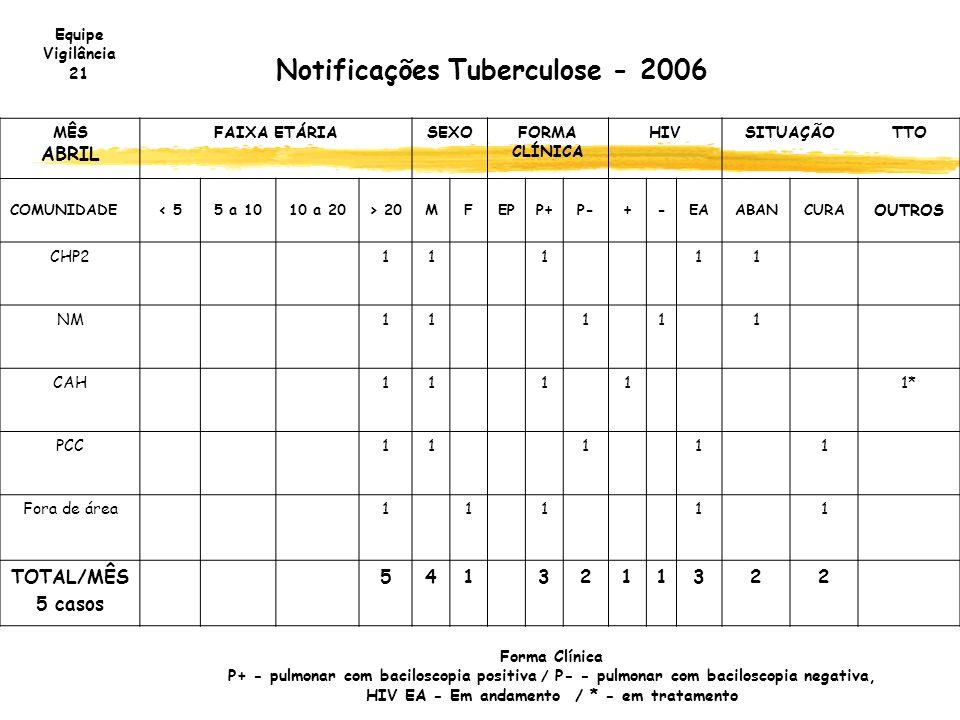 Notificações Tuberculose - 2006 MÊS ABRIL FAIXA ETÁRIASEXOFORMA CLÍNICA HIVSITUAÇÃOTTO COMUNIDADE< 55 a 1010 a 20> 20MFEPP+P-+-EAABANCURA OUTROS CHP21
