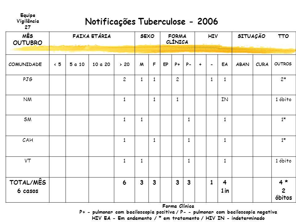 Notificações Tuberculose - 2006 MÊS OUTUBRO FAIXA ETÁRIASEXOFORMA CLÍNICA HIVSITUAÇÃOTTO COMUNIDADE< 55 a 1010 a 20> 20MFEPP+P-+-EAABANCURA OUTROS PJG